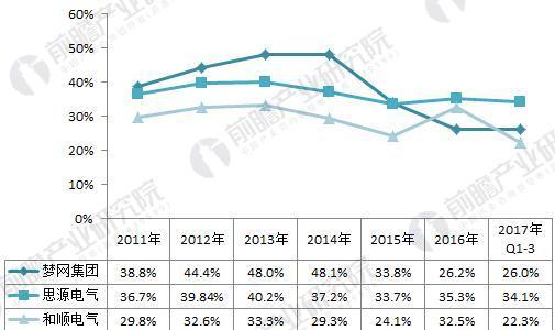 2011-2017年中国电能质量治理产业部分企业毛利率(单位:%)