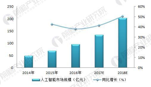 2014-2018年中国人工智能产业市场规模及增速(单位:亿元,%)