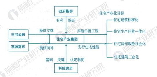 中国住宅产业化发展模式图