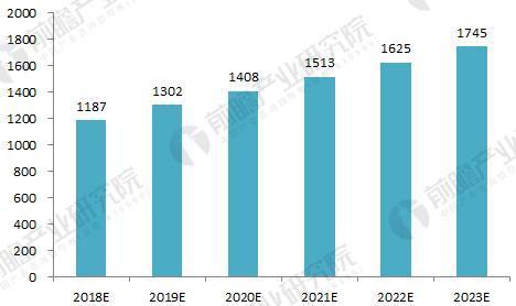 2018-2023年中国电能质量治理产业市场规模预测(单位:亿元)