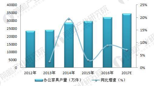 2012-2017年我国办公家具行业产量(单位:万件)