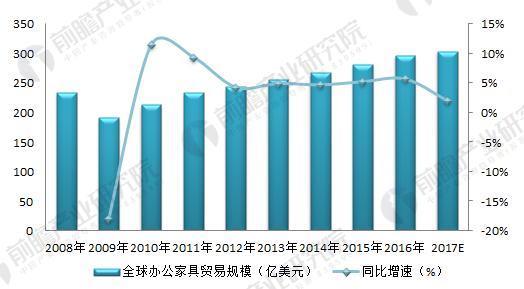 2008-2017年全球办公家具贸易情况及预测(单位:亿美元)