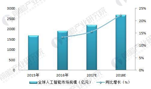 2015-2018年全球人工智能市场规模及预测(单位:亿元,%)