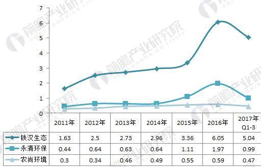 2011-2017年中国生态修复行业部分企业利润总额规模(单位:亿元)
