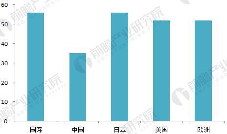 各国电能使用效率比较(单位:%)