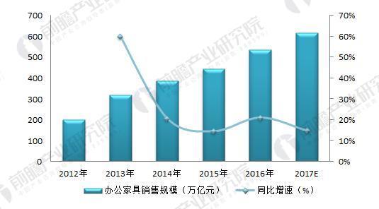 2012-2017年我国办公家具行业销售规模(单位:万亿元)