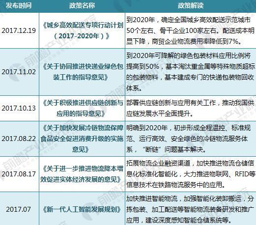 2016-2017年国家物流政策汇总与解读(一)