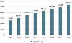 白酒行业<em>发展现状</em>分析 酒企利润增速有望回升