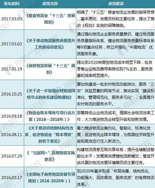 2016-2017年国家物流政策汇总与解读(二)