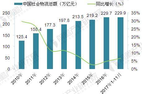 2010-2017年中国社会物流总额及增长情况(单位:万亿元,%)