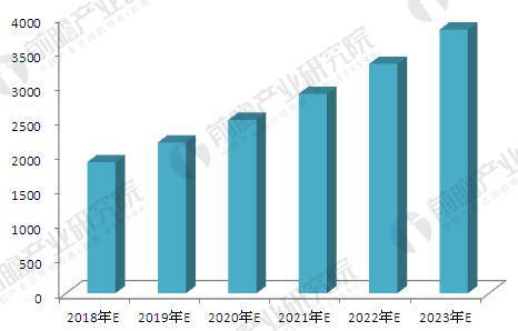 2018-2023年中国膜产业市场规模预测(单位:亿元)