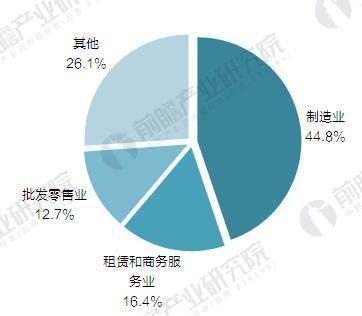 2016年浙江省特色小镇入库税收行业分布