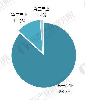 2016年浙江省特色小镇入驻企业分布