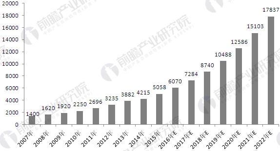 2007-2022年中国安防行业市场规模及预测