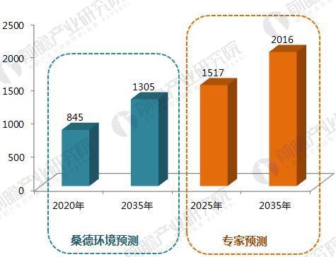 2035年中国农村污水处理前景预测(单位:亿元)