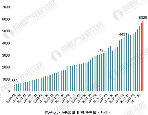 2010-2017年中國電子認證數字證書機構持有數量變化(單位:萬張)