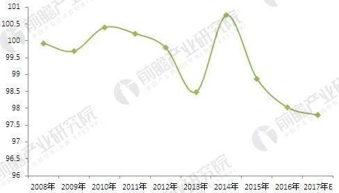 2008-2017年全国大米行业产销率变化趋势图(单位:%)