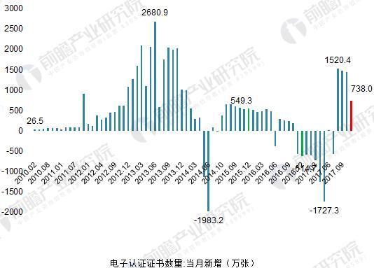 2010-2017年中國電子認證數字證書數量變化(單位:萬張)