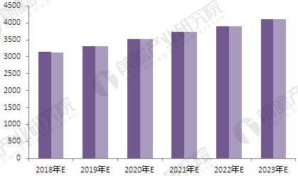 2018-2023年中国汽车产销规模预测(单位:万辆)