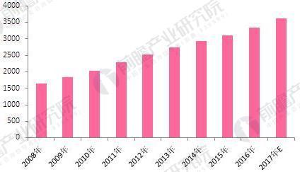 2008-2017年中国日化行业资产负债规模增长情况(单位:亿元)