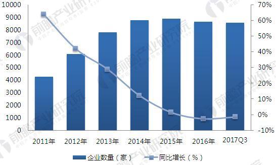 2011-2017年小额贷款行业企业数量变化趋势(单位:家,%)