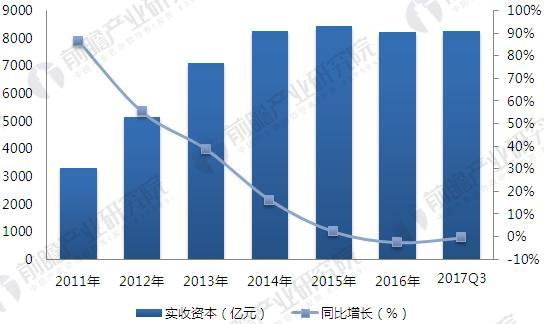 2011-2017年小额贷款行业实收资本变化趋势(单位:亿元,%)