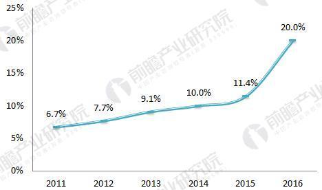 2011-2016年中国对生活污水进行处理的行政村比例(单位:%)