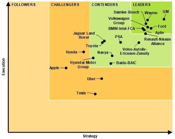 Navigant Research自动驾驶排行榜:通用登顶Waymo猛升 今年竞争更趋激烈