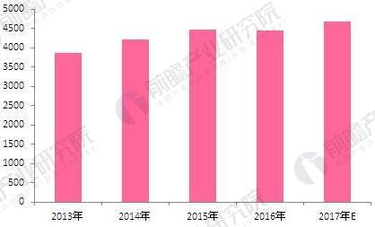 2013-2017年中国日化行业销售规模(单位:亿元,家,%)