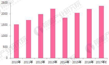 2010-2017年中国化妆品零售总额及增长(单位:亿元,%)
