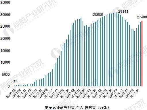 2010-2017年中國電子認證數字證書個人持有數量變化(單位:萬張)