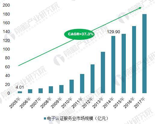2005-2017年中國電子認證服務業市場規模及增長率(單位:億元,%)