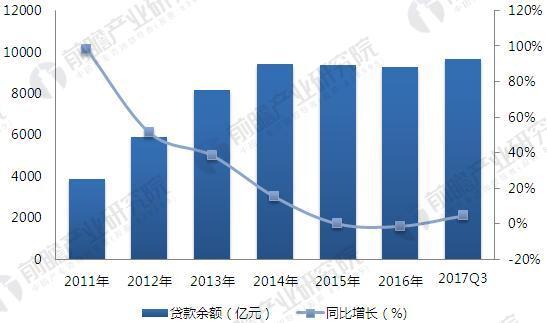 2011-2017年小额贷款行业贷款余额年度变化趋势(单位:亿元,%)