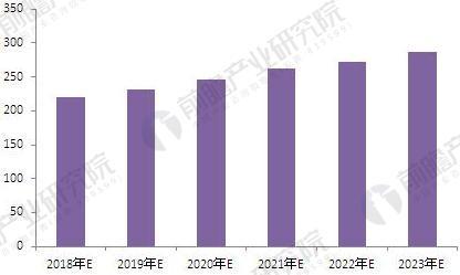 2018-2023年中国汽车紧固件市场规模预测(单位:万吨)