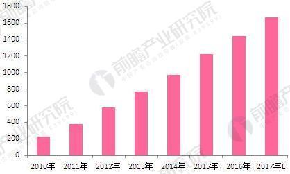 2010-2017年中国化妆品网购市场交易规模(单位:亿元,%)