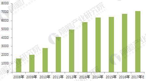 2008-2017年大米行业销售收入及增长率变化趋势图(单位:亿元)