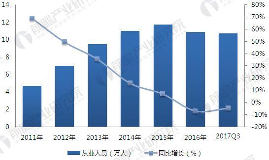 2011-2017年小额贷款行业从业人员变化趋势(单位:万人,%)