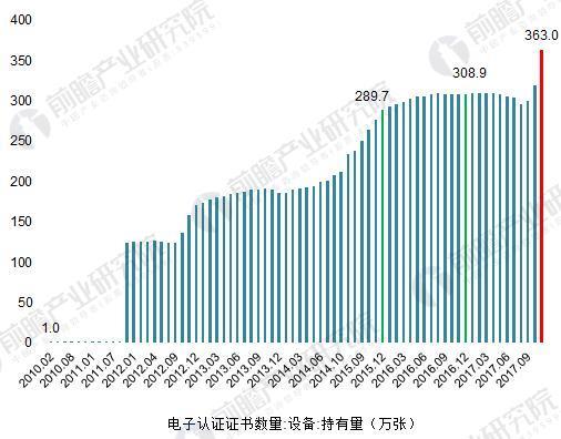 2010-2017年中國電子認證數字證書設備持有數量變化(單位:萬張)