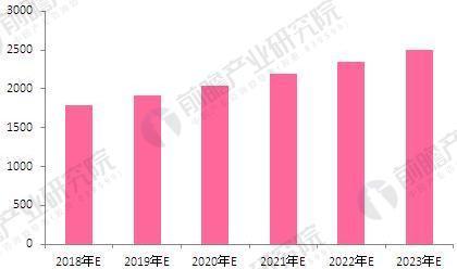 2018-2023年化妆品网购市场规模预测(单位:亿元)
