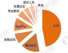 食品网购用户职业结构图(单位:%)
