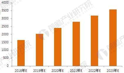 2018-2023年中国食品B2C女性消费群体交易规模预测(单位:亿元)