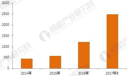 2012-2017年中国B2C食品电商交易规模(单位:亿元)