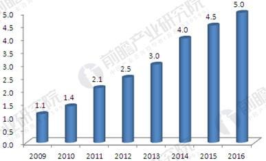2009-2016年中国养老产业市场规模