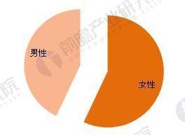 食品网购用户性别结构图(单位:%)