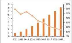2017年网络<em>零售</em>额达71751亿 同比增长32.2%