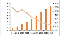 2017年<em>网络</em><em>零售</em>额达71751亿 同比增长32.2%