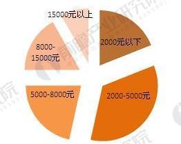 食品网购用户收入结构图(单位;%)