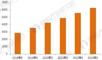 2018-2023年中国食品B2C交易规模预测(单位:亿元)
