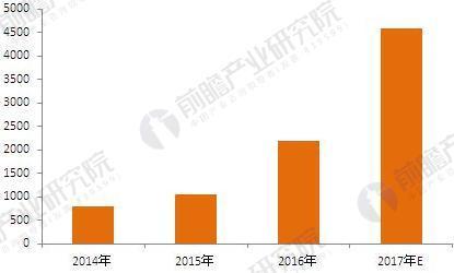 2014-2017年中国网购食品交易规模趋势图(单位:亿元)