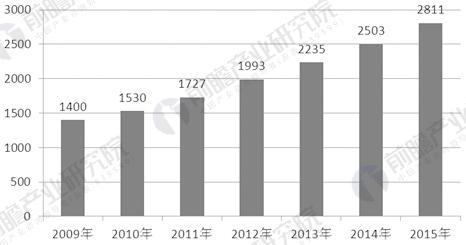 2009-2015年中国化妆品零售总额及增长